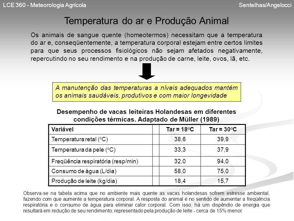 Temperatura do ar e Produção Animal