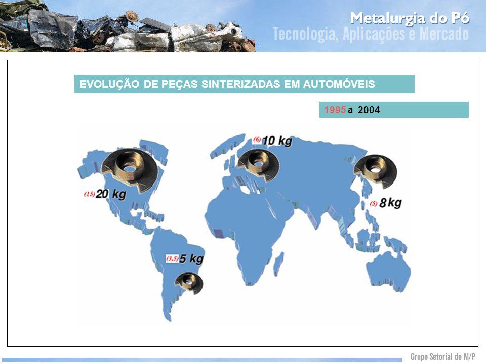 EVOLUÇÃO DE PEÇAS SINTERIZADAS EM AUTOMÓVEIS