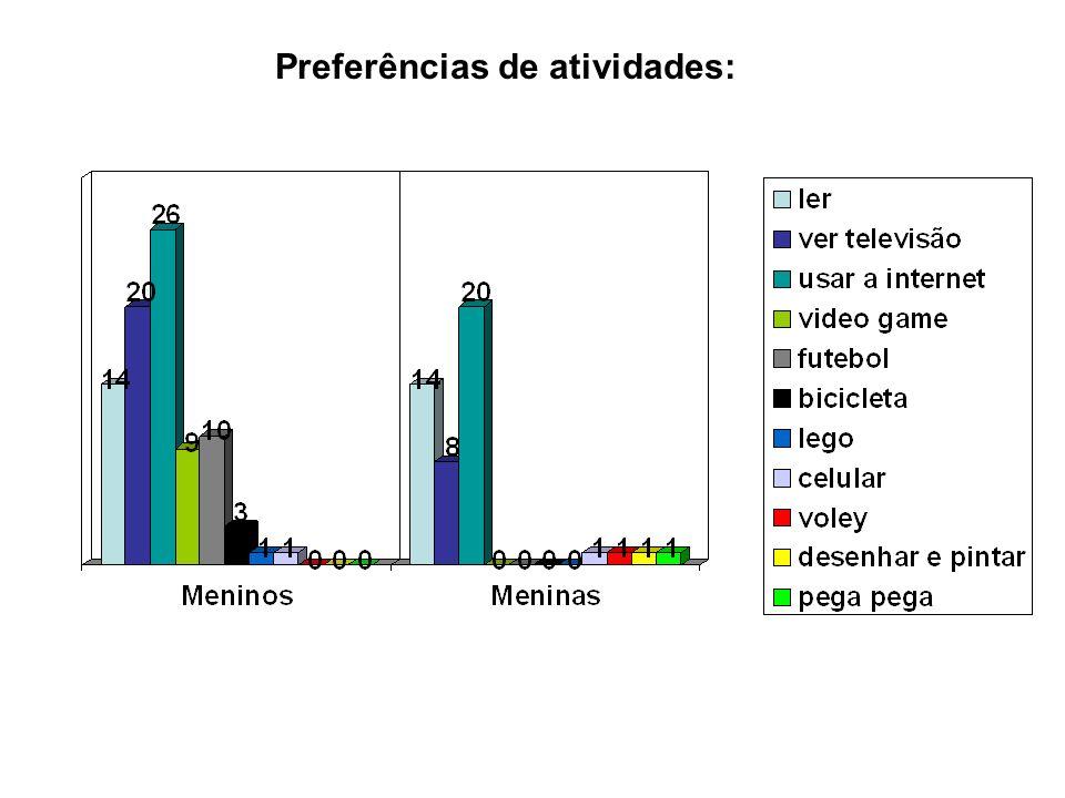 Preferências de atividades: