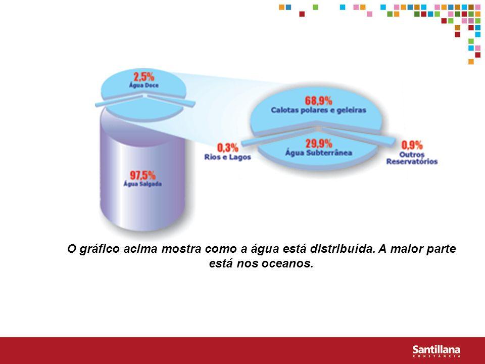 O gráfico acima mostra como a água está distribuída
