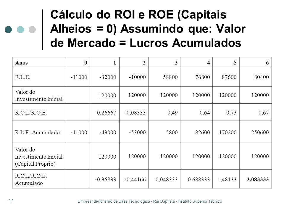 Cálculo do ROI e ROE (Capitais Alheios = 0) Assumindo que: Valor de Mercado = Lucros Acumulados