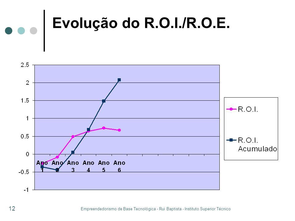 Evolução do R.O.I./R.O.E.