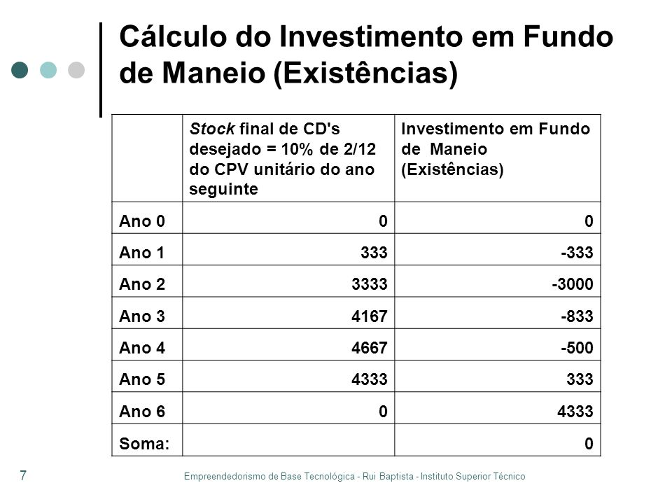 Cálculo do Investimento em Fundo de Maneio (Existências)
