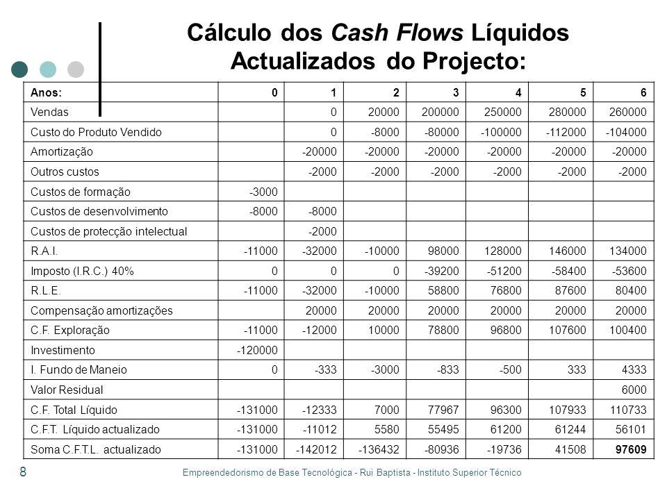 Cálculo dos Cash Flows Líquidos Actualizados do Projecto: