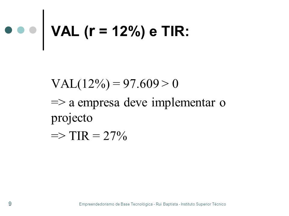 VAL (r = 12%) e TIR: VAL(12%) = 97.609 > 0