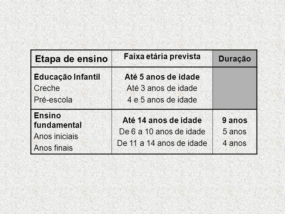 Etapa de ensino Faixa etária prevista Duração Educação Infantil Creche