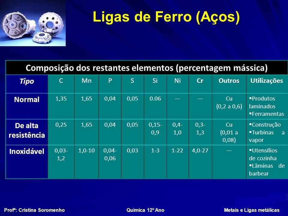 Composição dos restantes elementos (percentagem mássica)