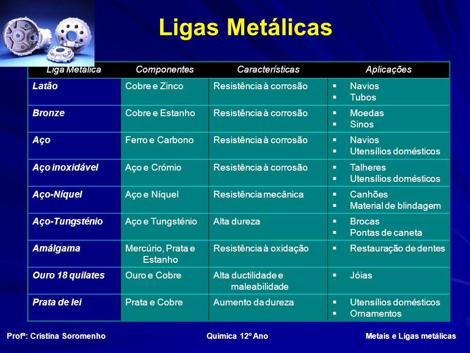 Ligas Metálicas Liga Metálica Componentes Características Aplicações