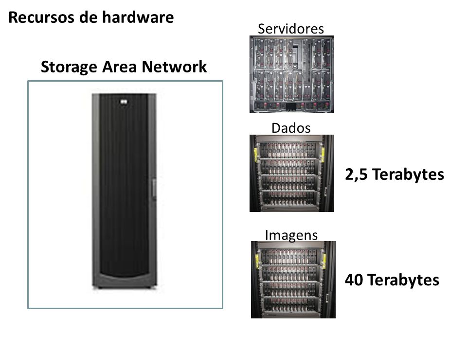 Recursos de hardware Storage Area Network 2,5 Terabytes 40 Terabytes
