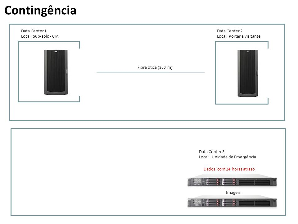 Contingência Data Center 1 Data Center 2 Local: Sub-solo - CIA