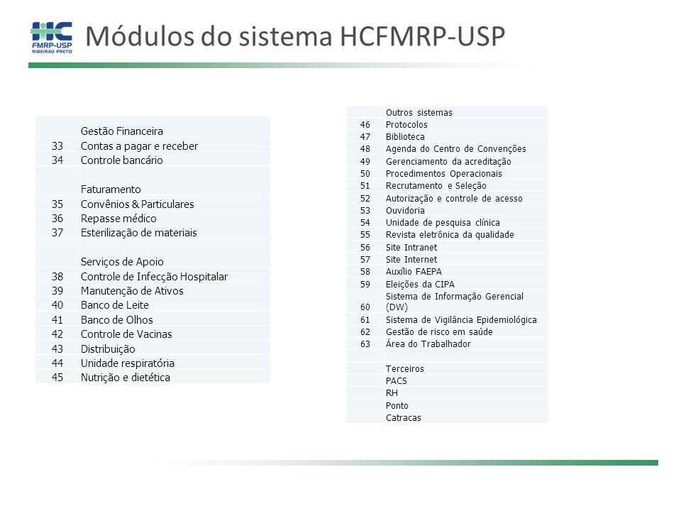 Módulos do sistema HCFMRP-USP