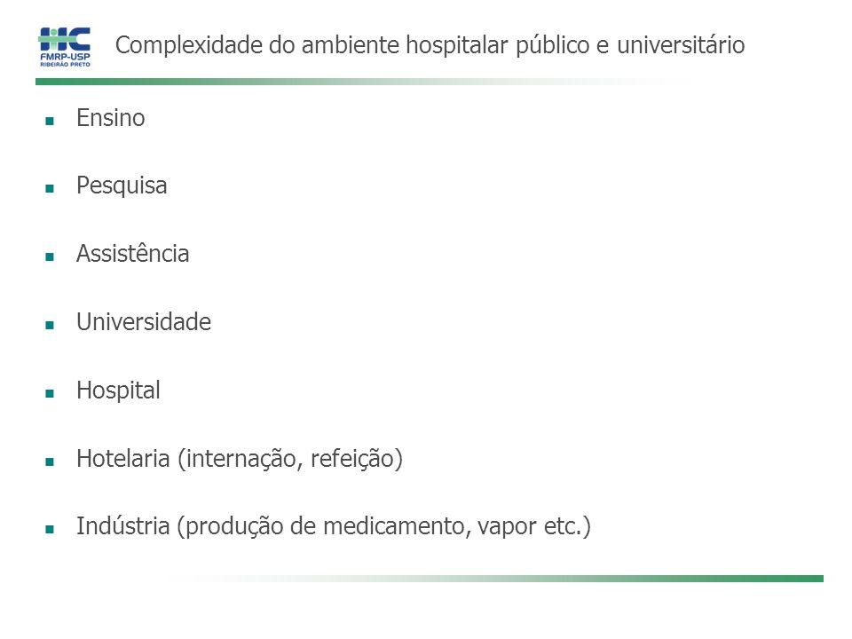 Complexidade do ambiente hospitalar público e universitário
