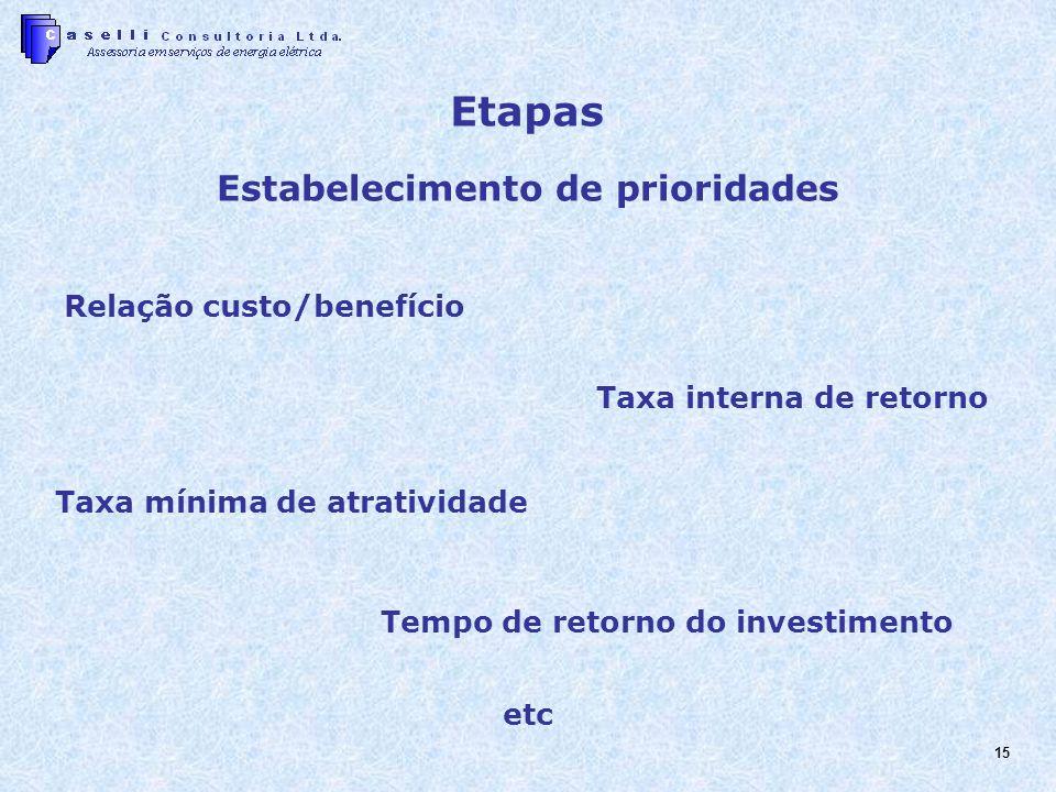 Etapas Estabelecimento de prioridades Relação custo/benefício