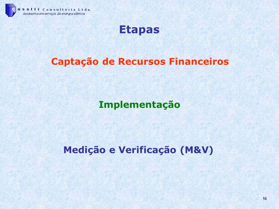 Captação de Recursos Financeiros Medição e Verificação (M&V)