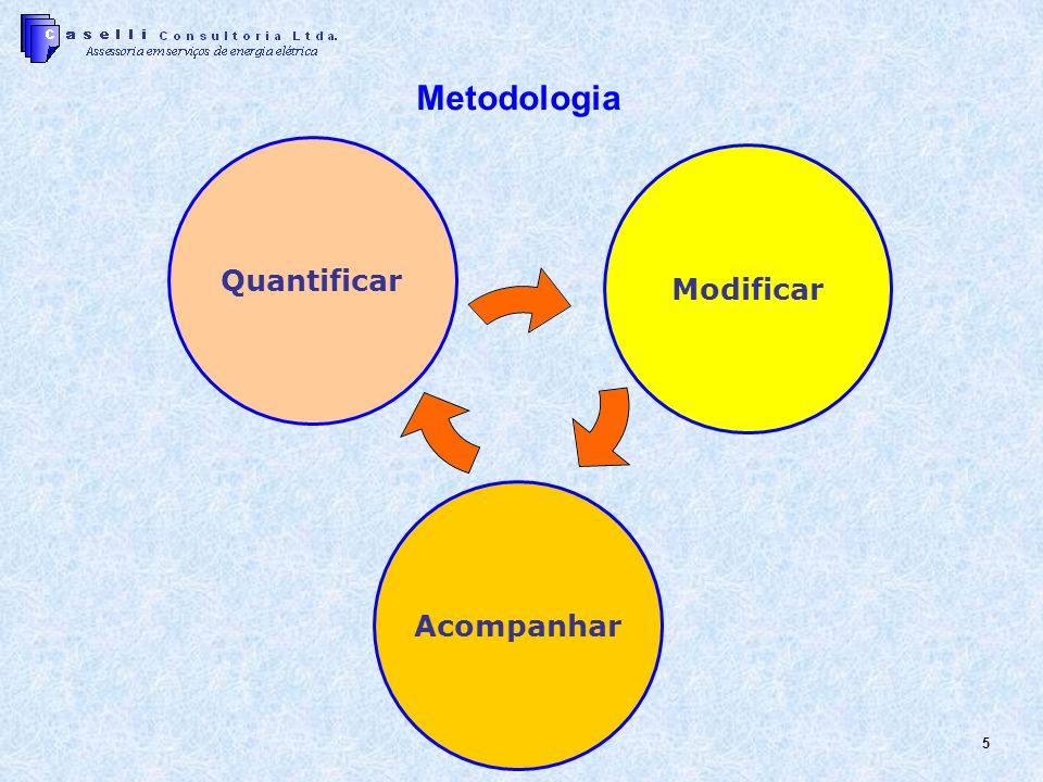Metodologia Quantificar Modificar Acompanhar