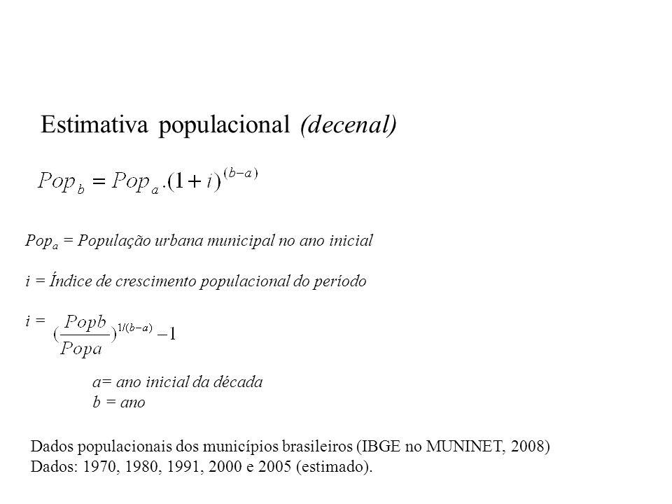 Estimativa populacional (decenal)