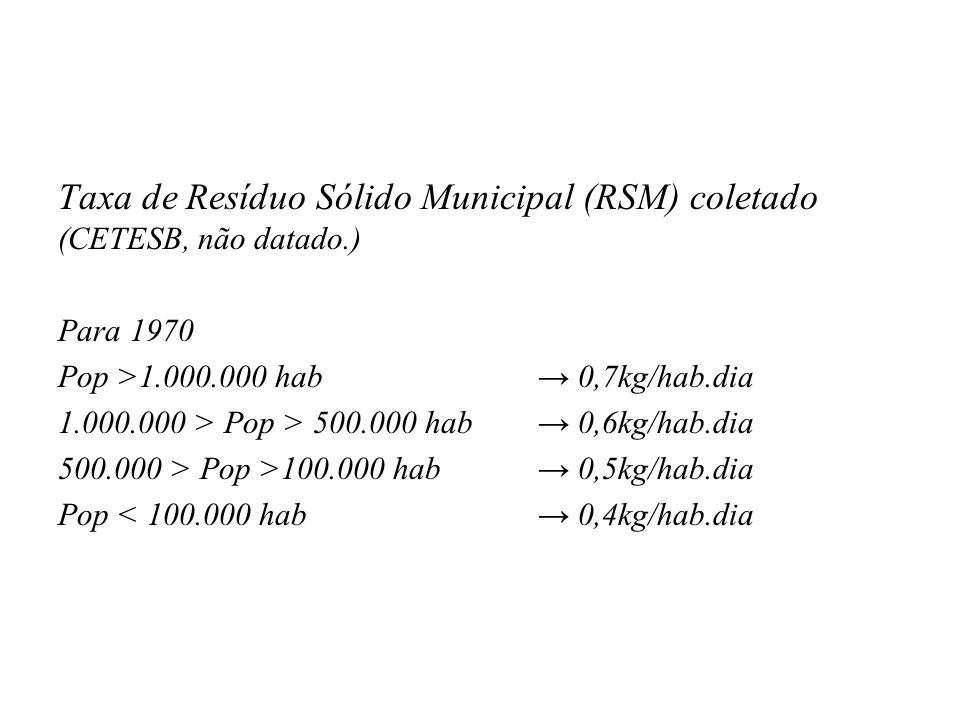 Taxa de Resíduo Sólido Municipal (RSM) coletado (CETESB, não datado.)