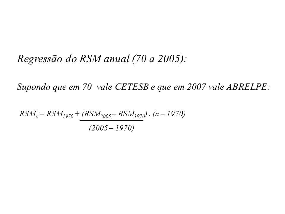 Regressão do RSM anual (70 a 2005):