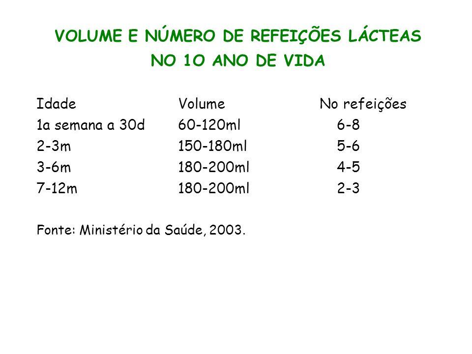 VOLUME E NÚMERO DE REFEIÇÕES LÁCTEAS