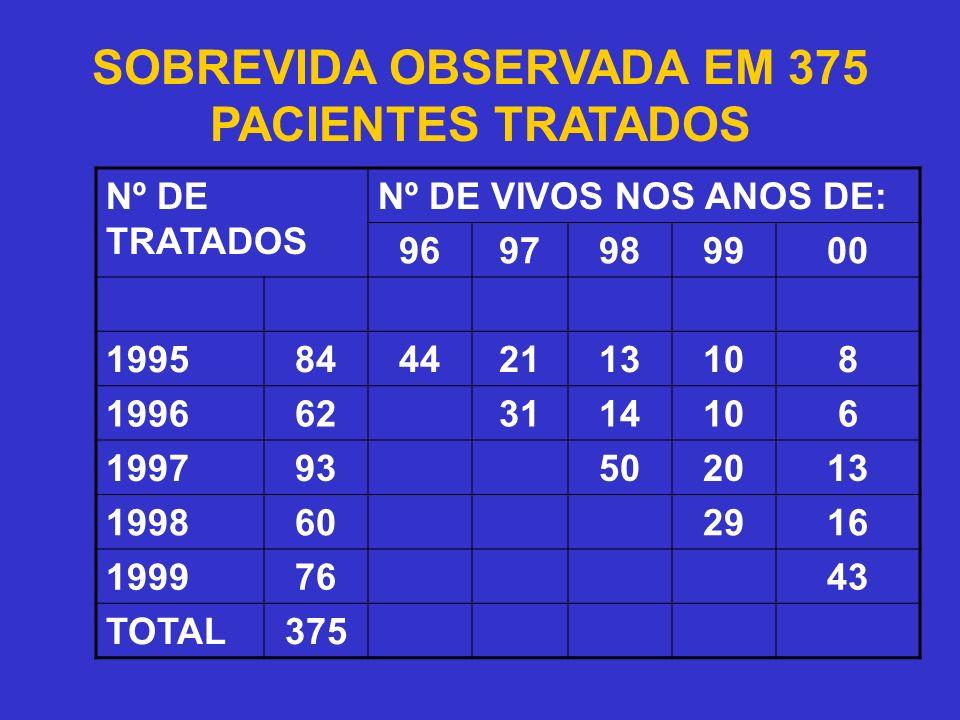 SOBREVIDA OBSERVADA EM 375 PACIENTES TRATADOS