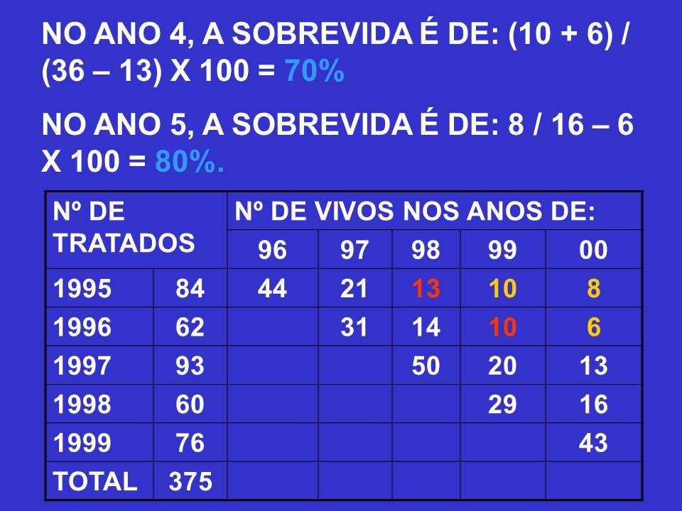 NO ANO 4, A SOBREVIDA É DE: (10 + 6) / (36 – 13) X 100 = 70%