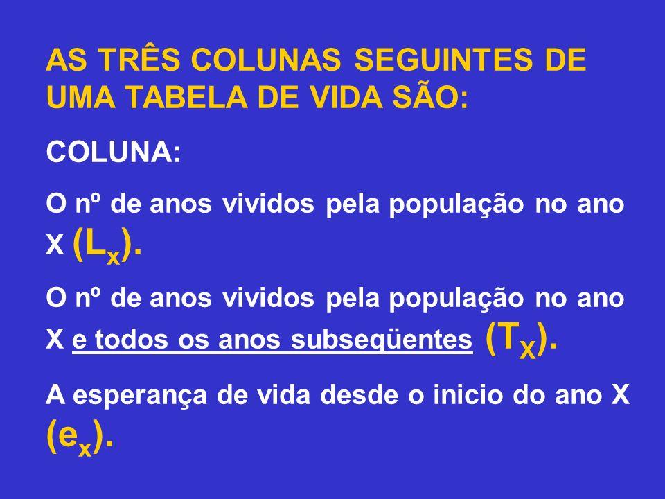 AS TRÊS COLUNAS SEGUINTES DE UMA TABELA DE VIDA SÃO: