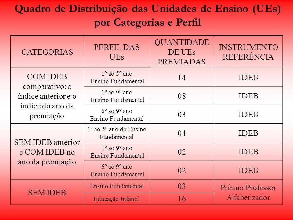 Quadro de Distribuição das Unidades de Ensino (UEs) por Categorias e Perfil