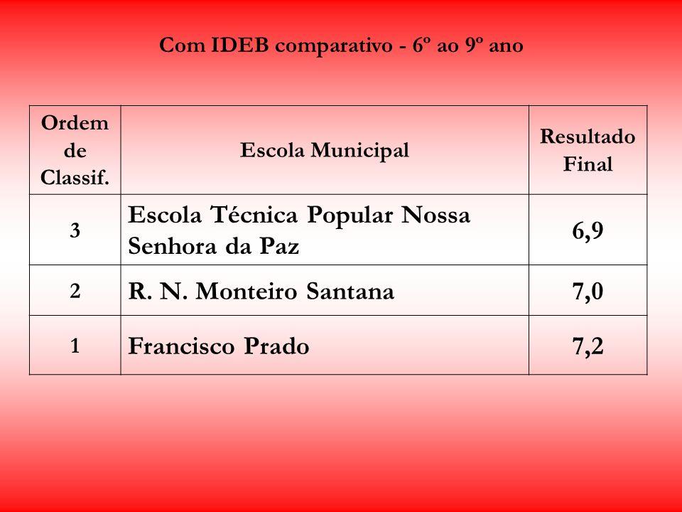 Com IDEB comparativo - 6º ao 9º ano