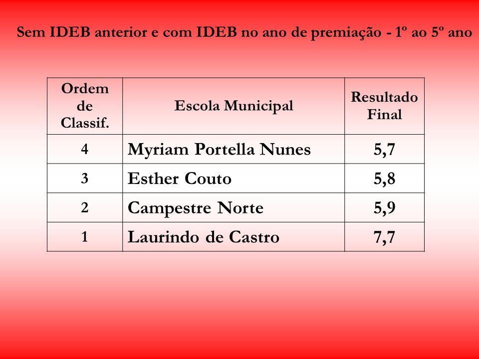 Sem IDEB anterior e com IDEB no ano de premiação - 1º ao 5º ano