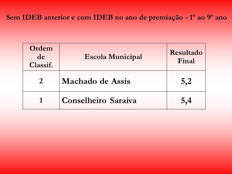 Sem IDEB anterior e com IDEB no ano de premiação - 1º ao 9º ano
