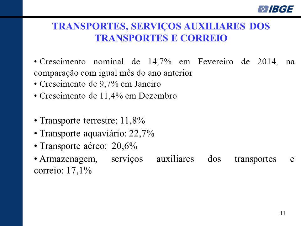 TRANSPORTES, SERVIÇOS AUXILIARES DOS TRANSPORTES E CORREIO