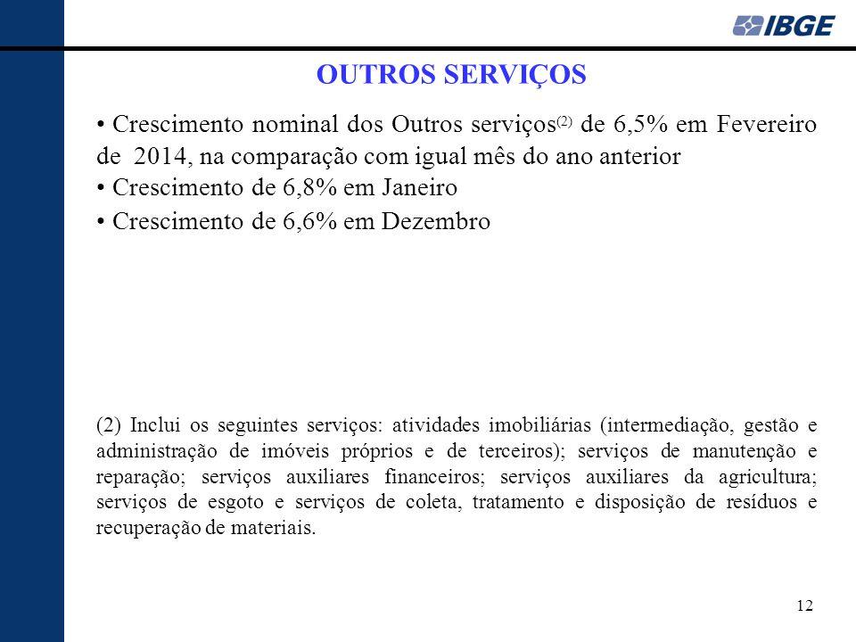 OUTROS SERVIÇOS Crescimento nominal dos Outros serviços(2) de 6,5% em Fevereiro de 2014, na comparação com igual mês do ano anterior.