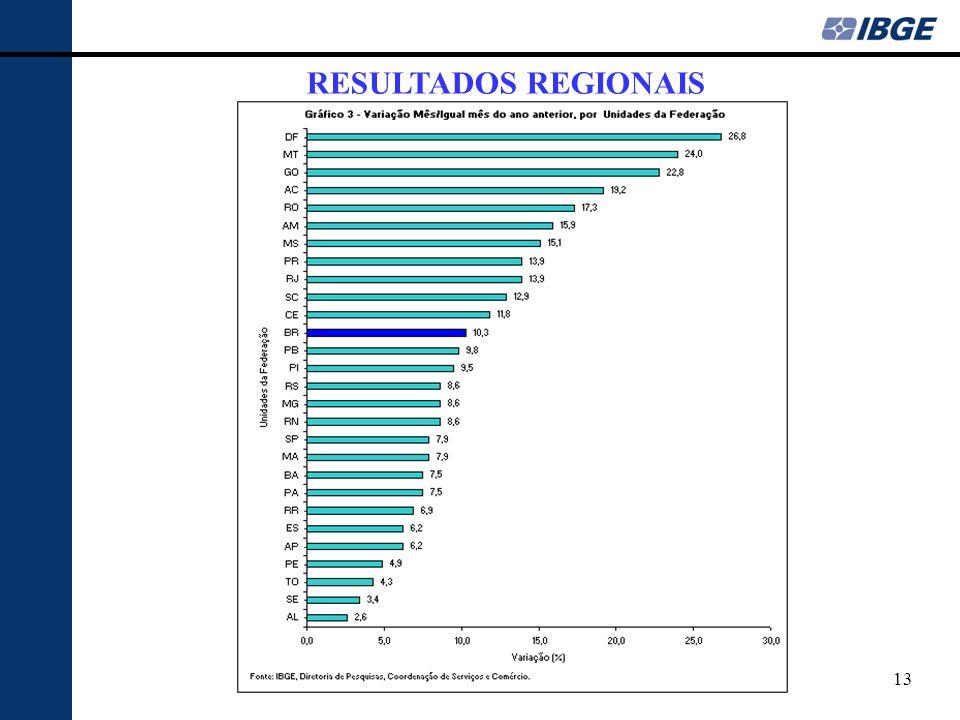 RESULTADOS REGIONAIS 13