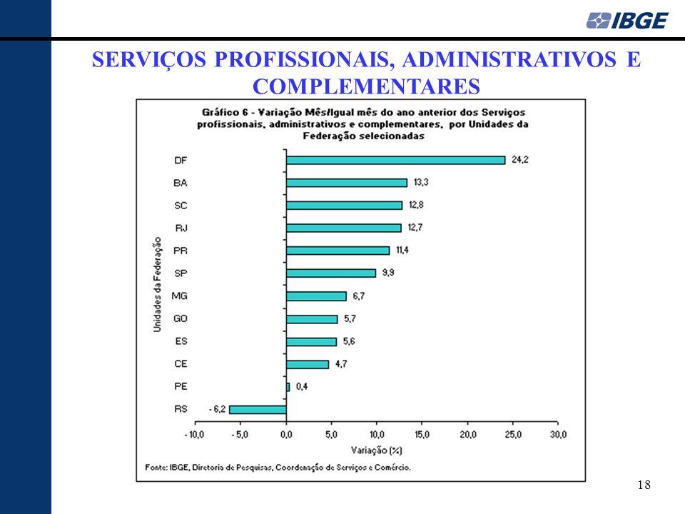 SERVIÇOS PROFISSIONAIS, ADMINISTRATIVOS E COMPLEMENTARES