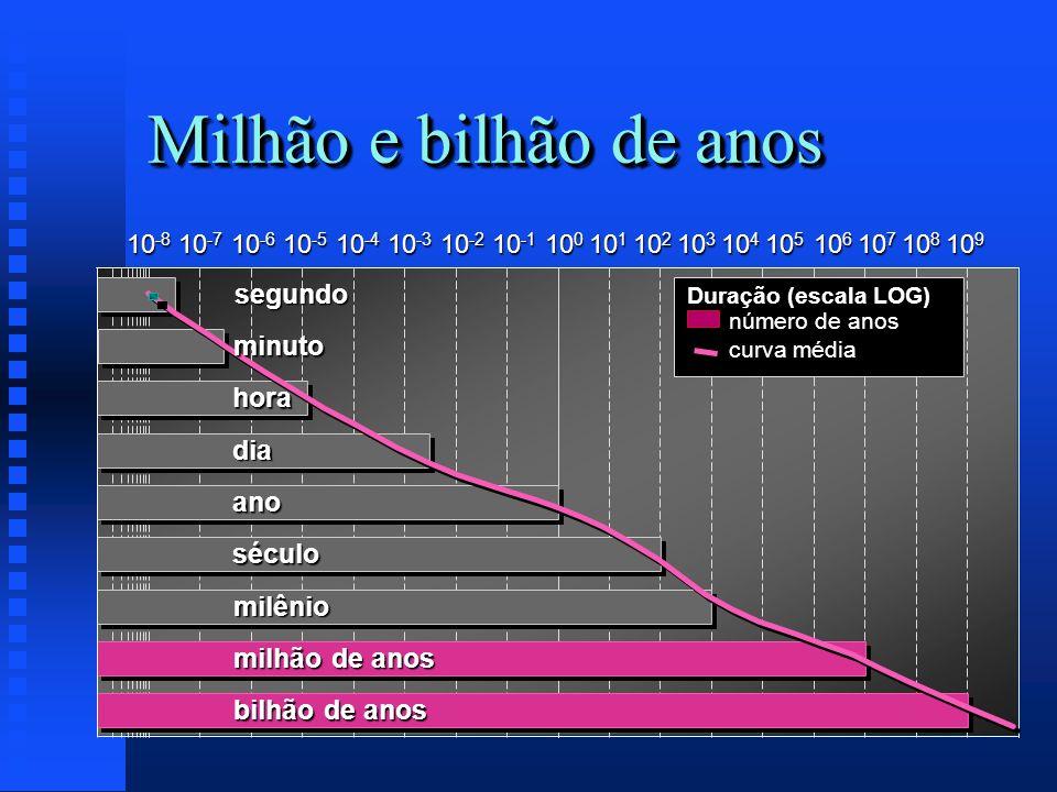 Milhão e bilhão de anos segundo minuto hora dia ano século milênio