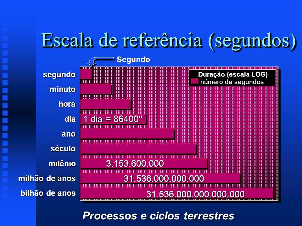 Escala de referência (segundos)