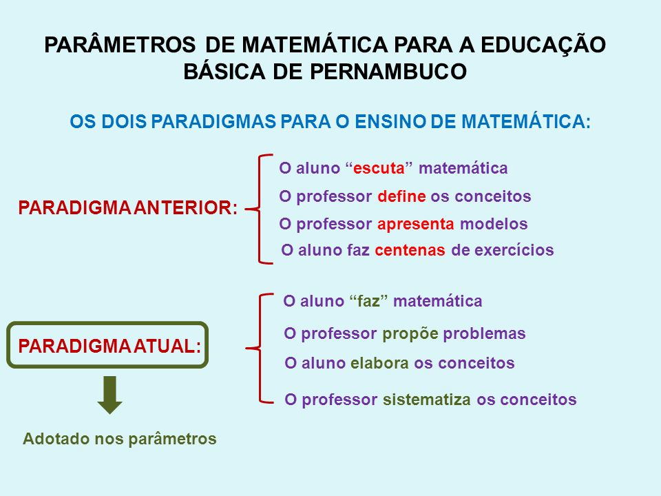 PARÂMETROS DE MATEMÁTICA PARA A EDUCAÇÃO BÁSICA DE PERNAMBUCO