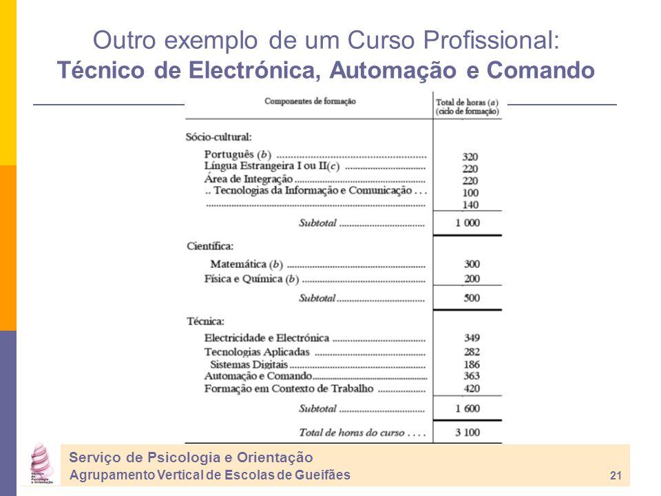 Outro exemplo de um Curso Profissional: Técnico de Electrónica, Automação e Comando