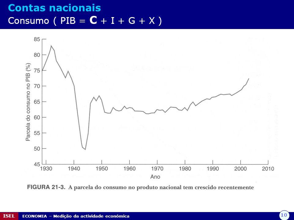 Contas nacionais Consumo ( PIB = C + I + G + X )