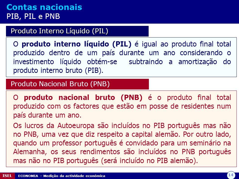 Contas nacionais PIB, PIL e PNB