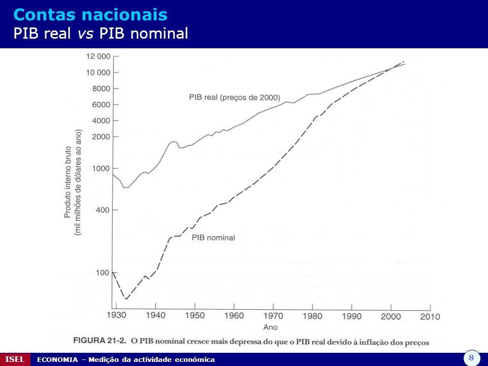 Contas nacionais PIB real vs PIB nominal