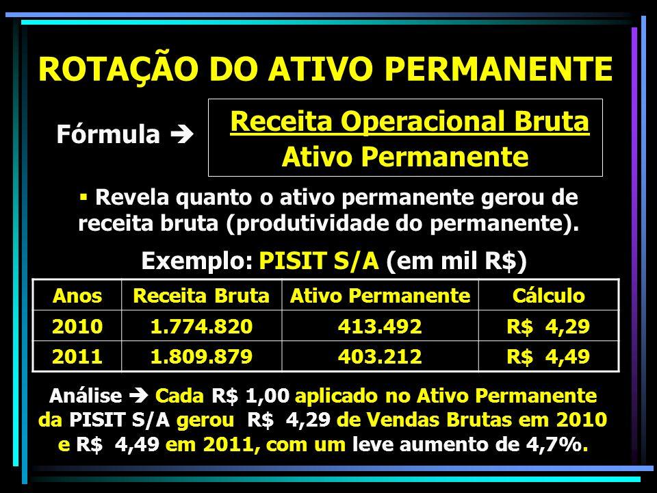 ROTAÇÃO DO ATIVO PERMANENTE