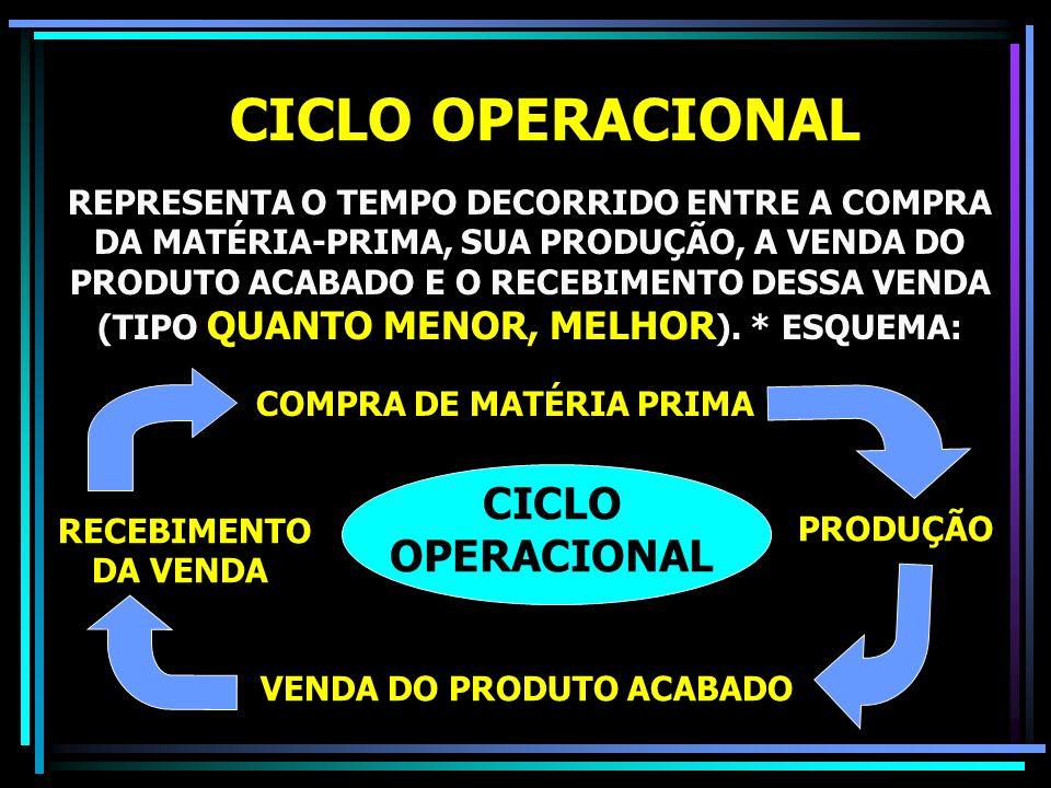 CICLO OPERACIONAL CICLO OPERACIONAL