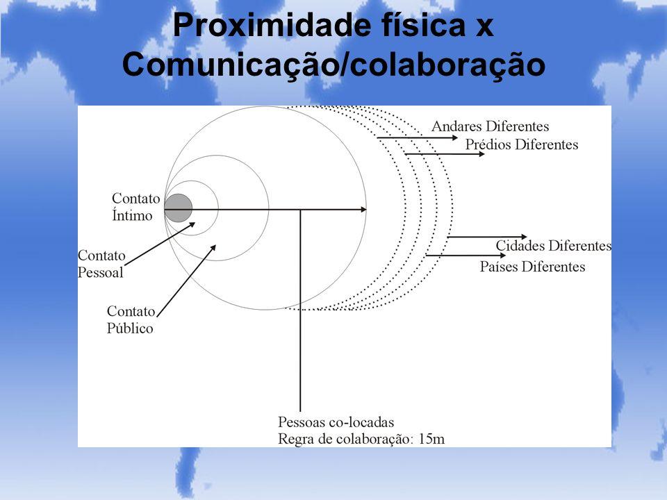 Proximidade física x Comunicação/colaboração