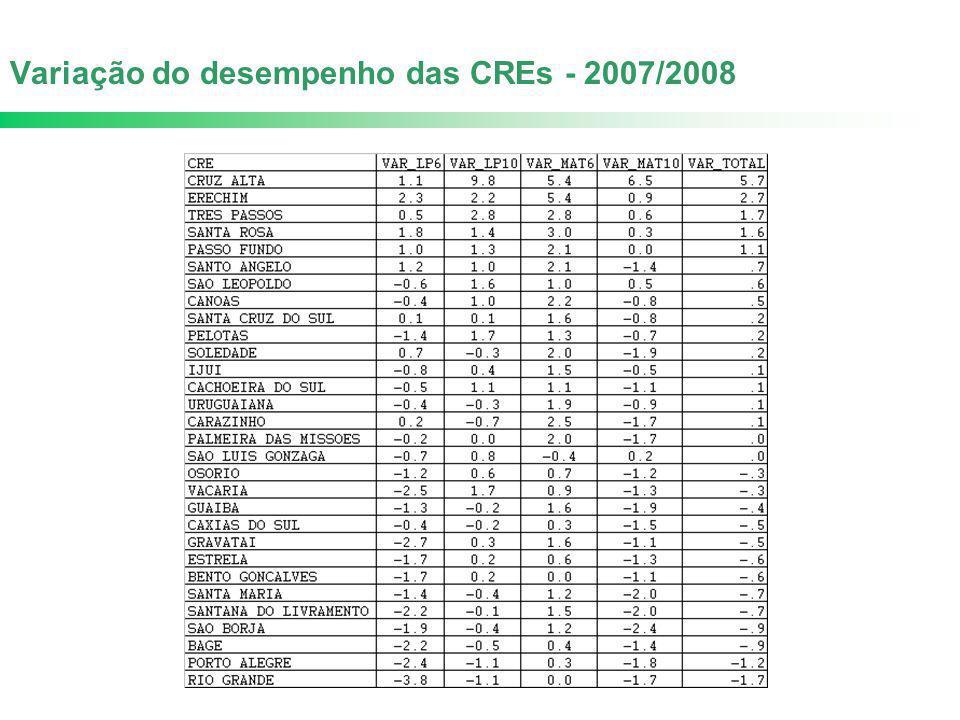 Variação do desempenho das CREs - 2007/2008