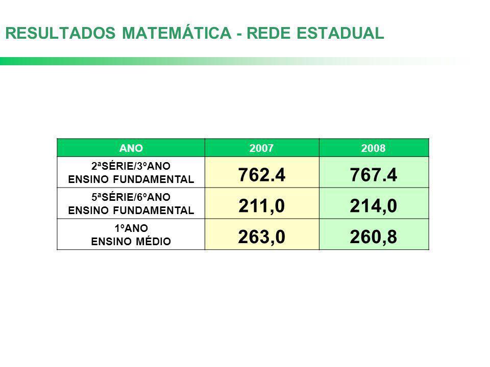 RESULTADOS MATEMÁTICA - REDE ESTADUAL