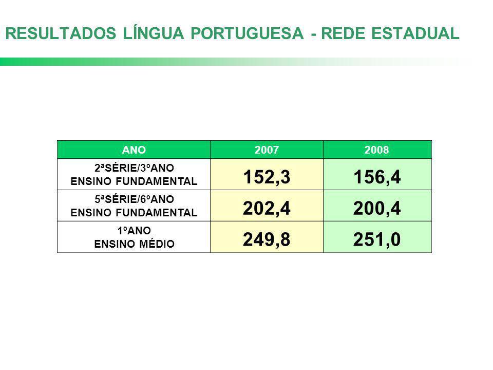 RESULTADOS LÍNGUA PORTUGUESA - REDE ESTADUAL