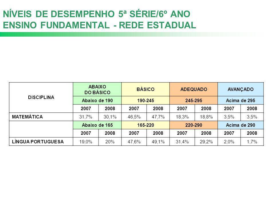 NÍVEIS DE DESEMPENHO 5ª SÉRIE/6º ANO ENSINO FUNDAMENTAL - REDE ESTADUAL