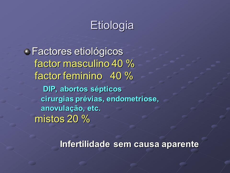 Etiologia Factores etiológicos factor masculino 40 %