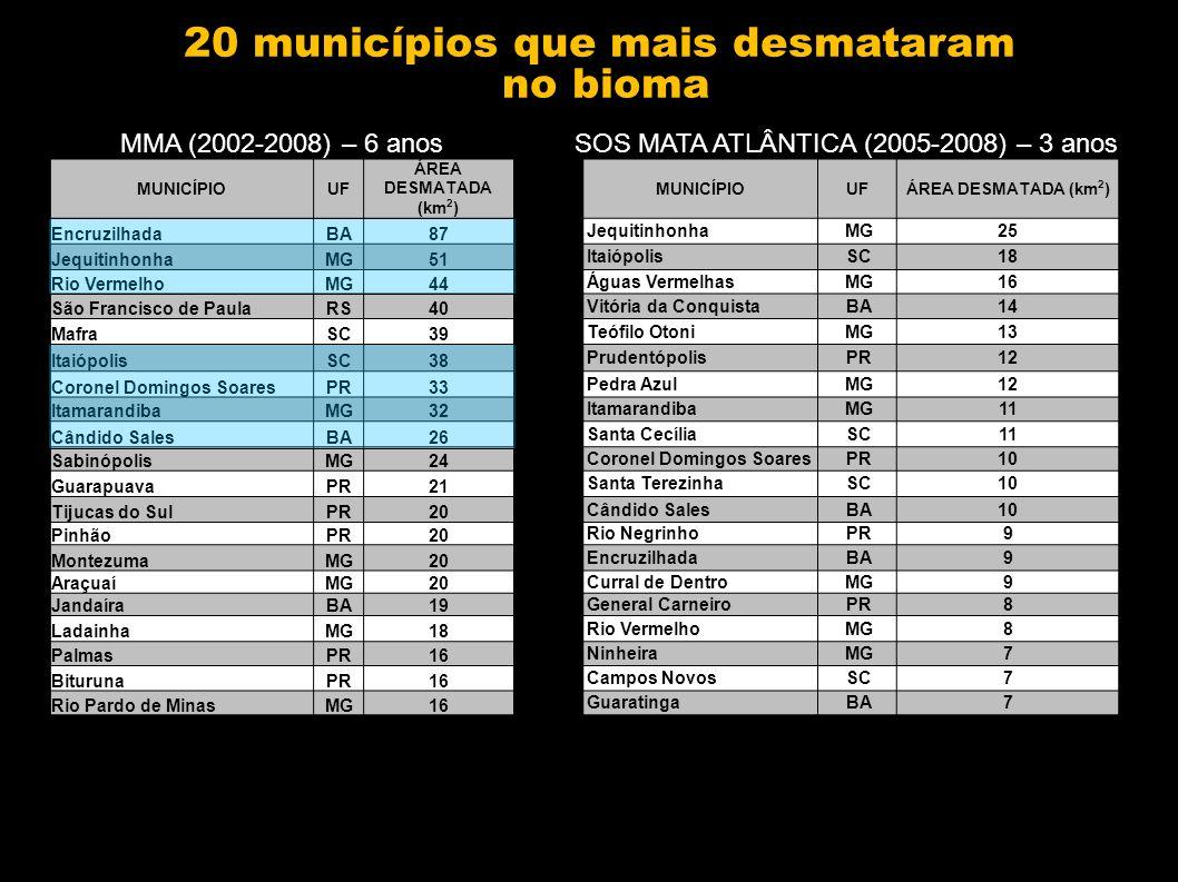 20 municípios que mais desmataram